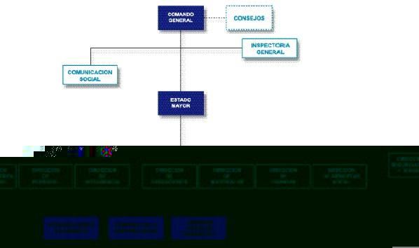 estructura ecuador: