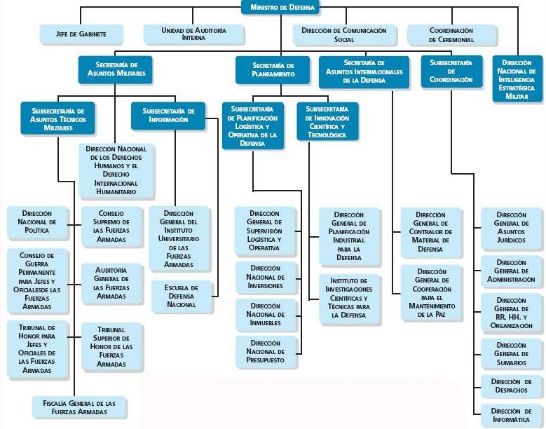 Resdal atlas comparativo los ministerios de defensa for Ministerio del interior nacion