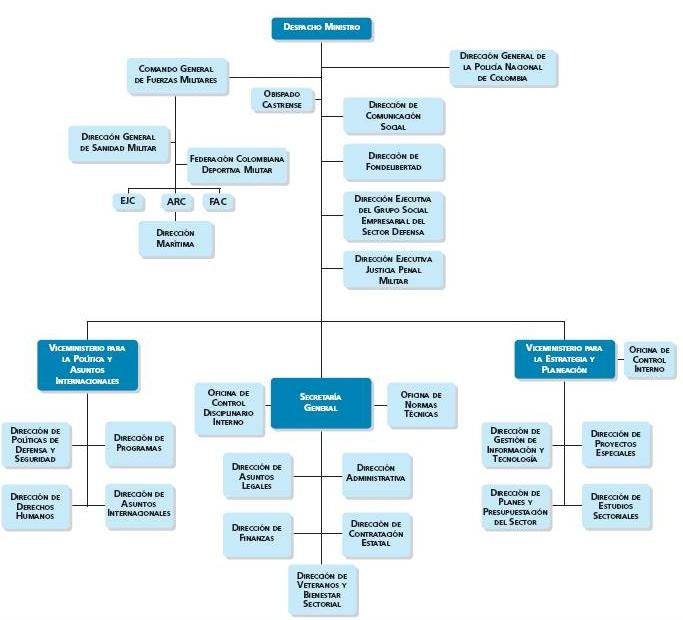 Resdal atlas comparativo los ministerios de defensa for Ministerio de defenza
