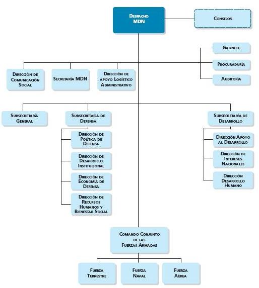 resdal atlas comparativo los ministerios de defensa