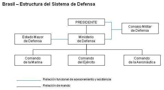 Resdal Atlas Comparativo La Organización Del Sistema